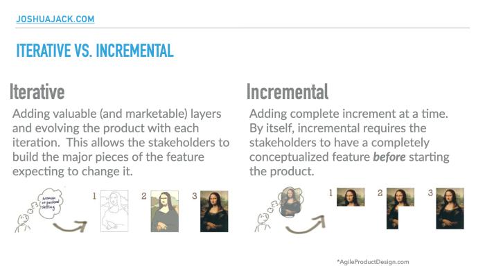 iterative vs incremental